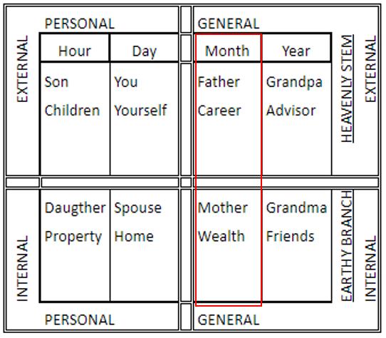 BaZi Reading Singapore - Bazi Career Guide Analysis